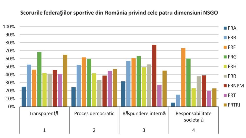 National Sport Governance Observer  - Federatia Romana de Triatlon